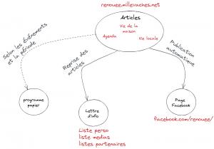 schéma organisation communication